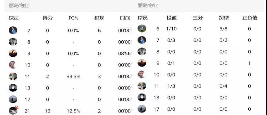 球员本场技术统计数据.jpg